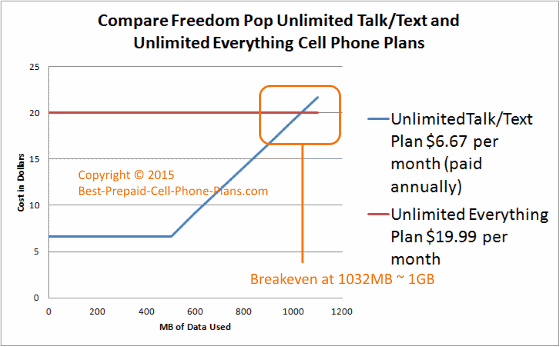 compare freedom pop cellphone plans