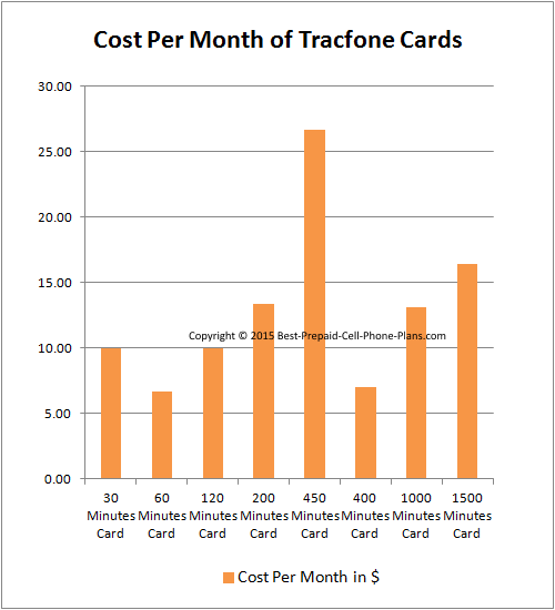 Tracfone airtime cost per month